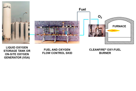 Diagram of oxygen storage tank, flow control skid and glass furnace with oxy-fuel burner