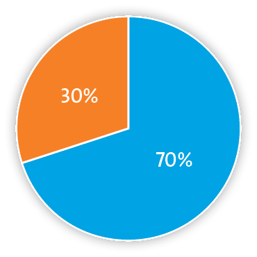 Pie chart representing 70% oxygen and 30% carbon dioxide